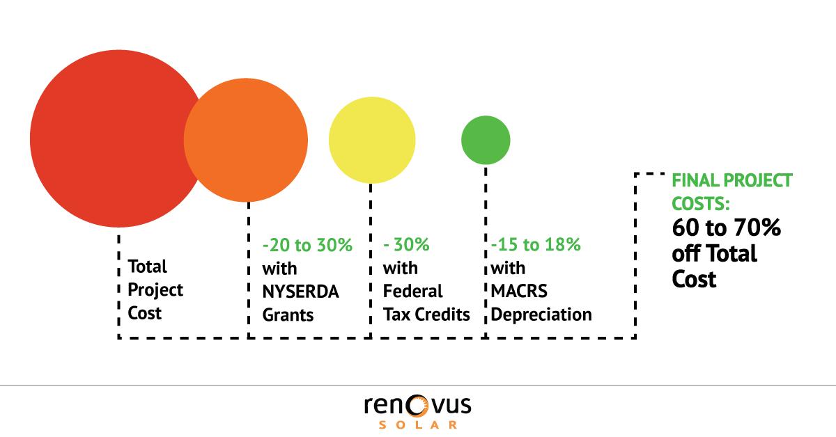 Boost Property Revenue Lower Vacancy Rates With Solar Renovus Solar
