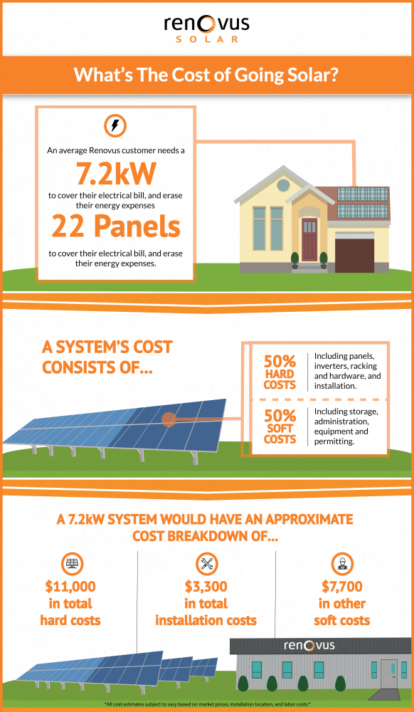 Solar System Cost >> Solar At A Glance The Cost Of A Solar System Renovus Solar